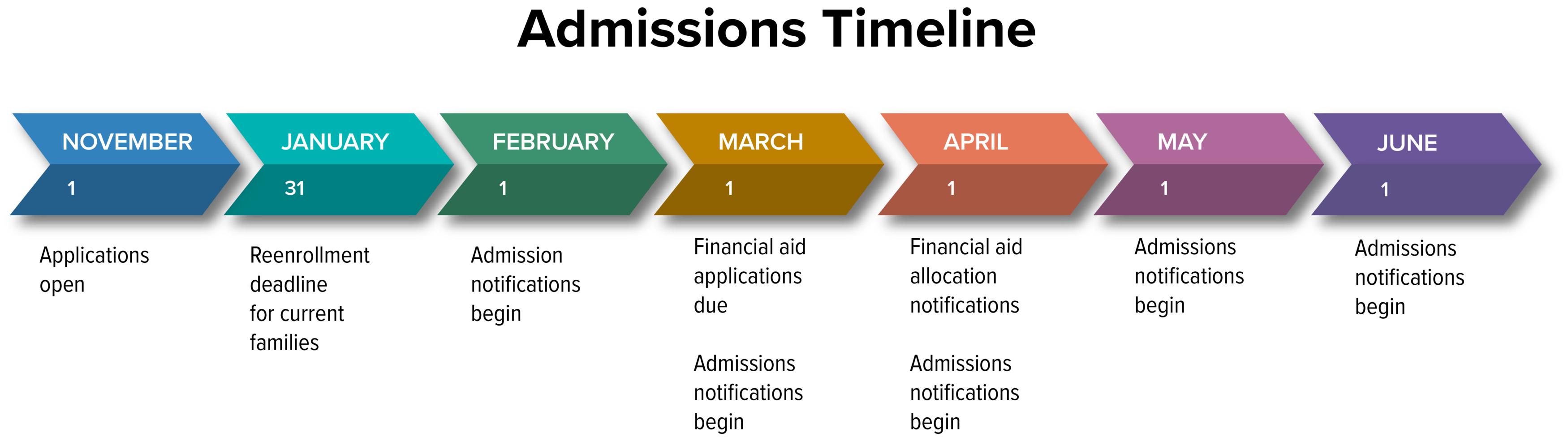 MRCA Admissions Timeline